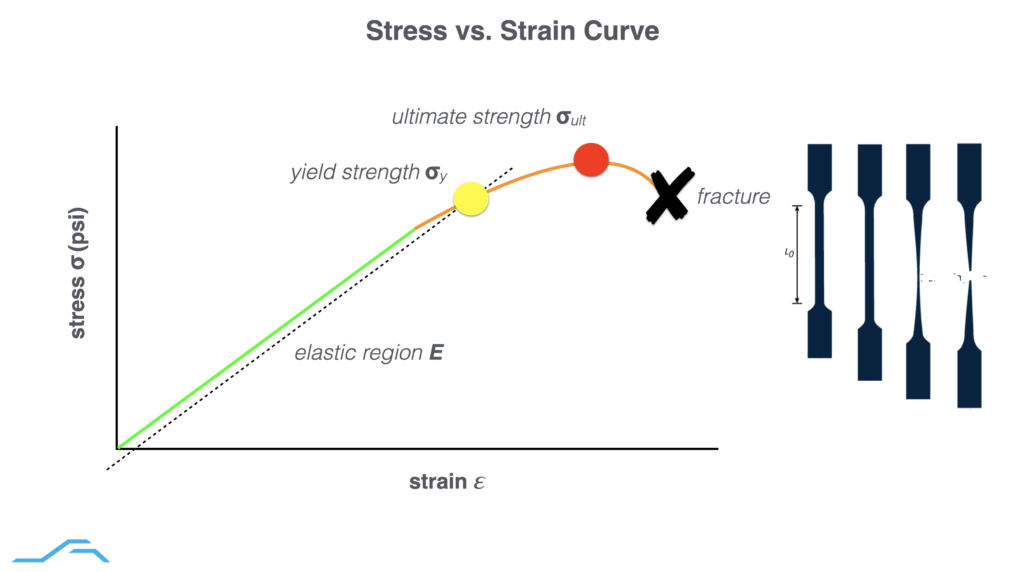stress vs. strain